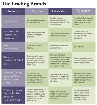 comparison of international relations theory