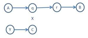 ArrowDiagram