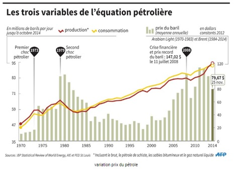 EquationPetrole